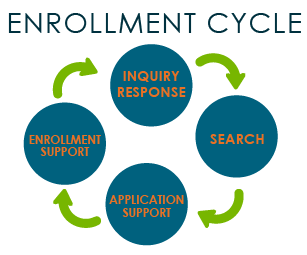 The Enrollment Cycle